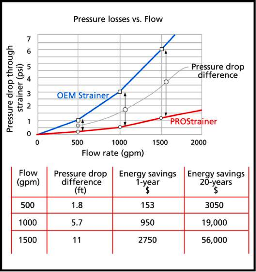 Pressure loss vs flow curve